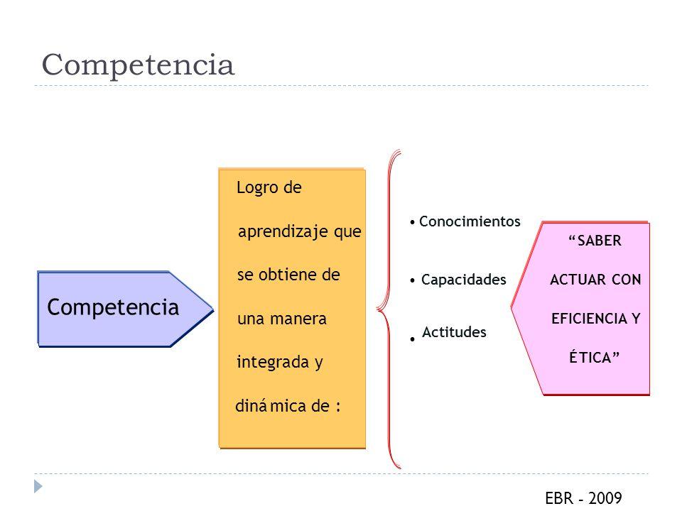 Competencia Competencia Logro de aprendizaje que se obtiene de
