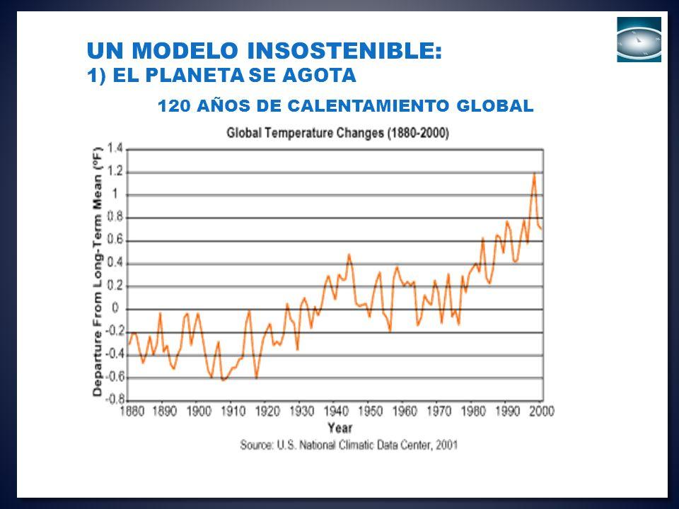 Un modelo Insostenible: 1) El Planeta se agota 120 AÑOS DE CALENTAMIENTO global