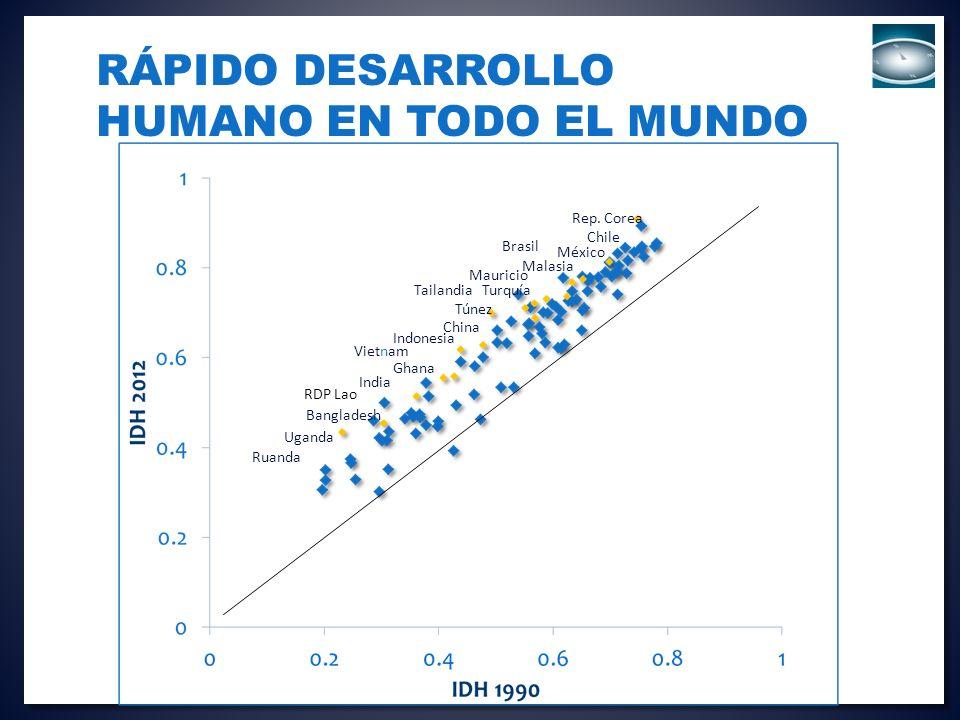 RÁPIDO DESARROLLO HUMANO EN TODO EL MUNDO