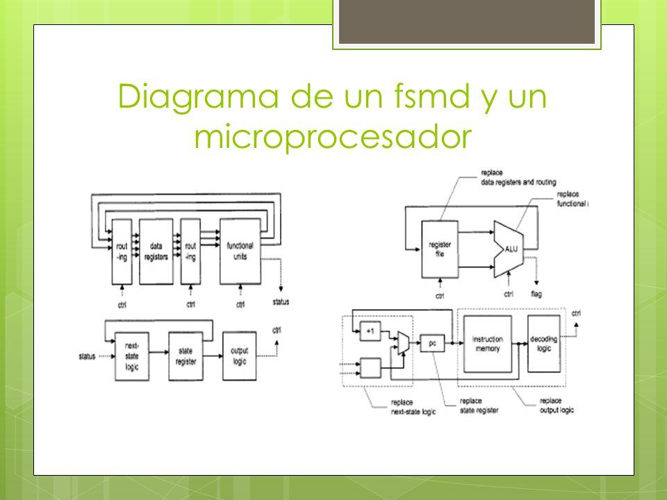 Diagrama de un fsmd y un microprocesador