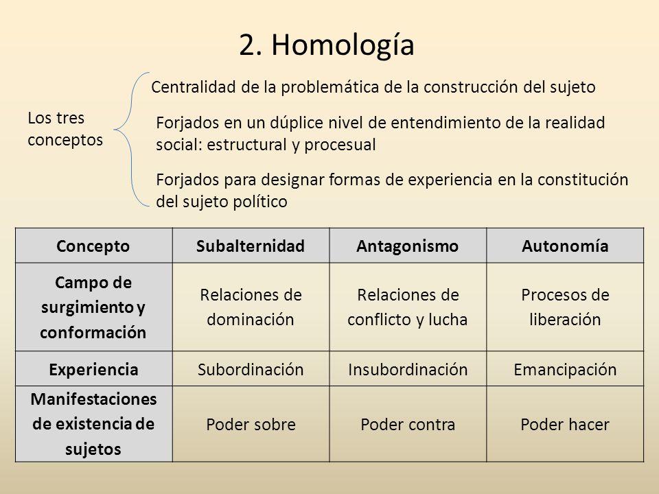 2. Homología Centralidad de la problemática de la construcción del sujeto. Los tres conceptos.