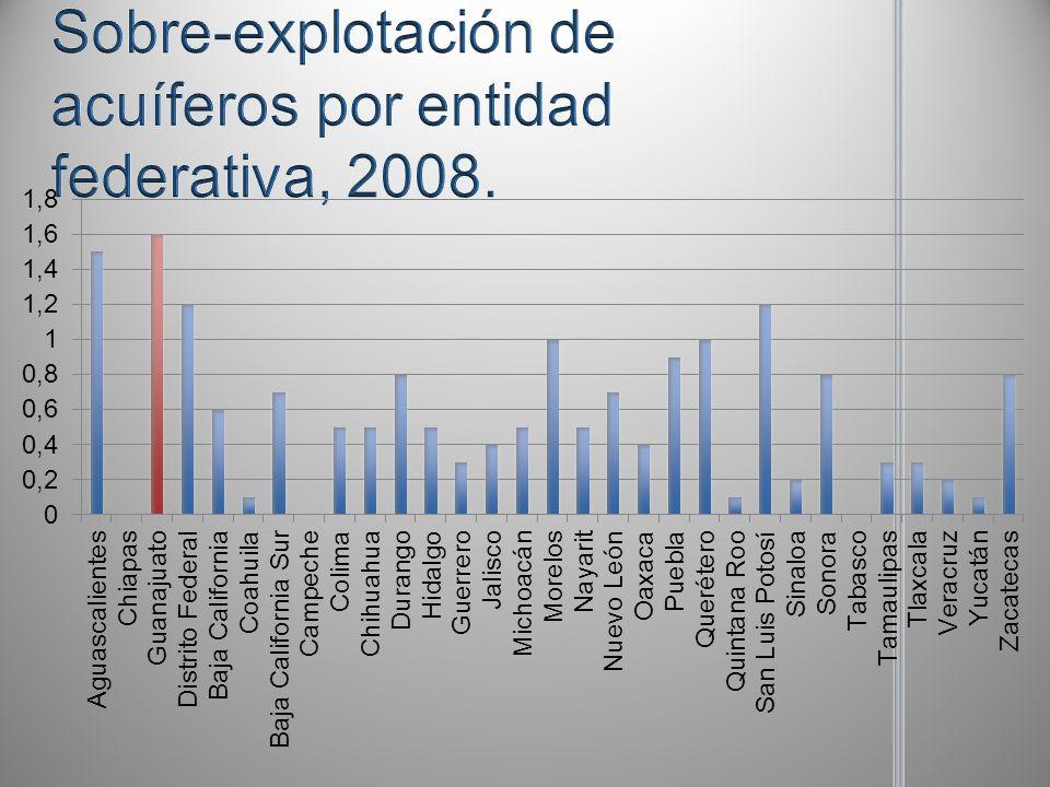Sobre-explotación de acuíferos por entidad federativa, 2008.