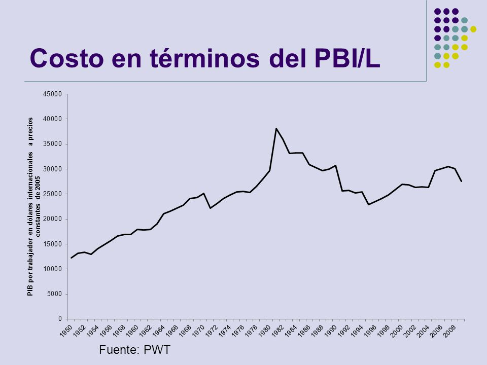 Costo en términos del PBI/L