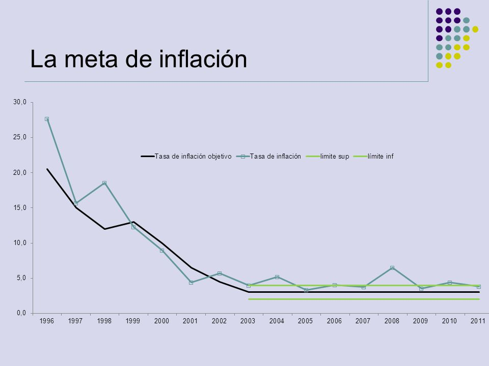 La meta de inflación