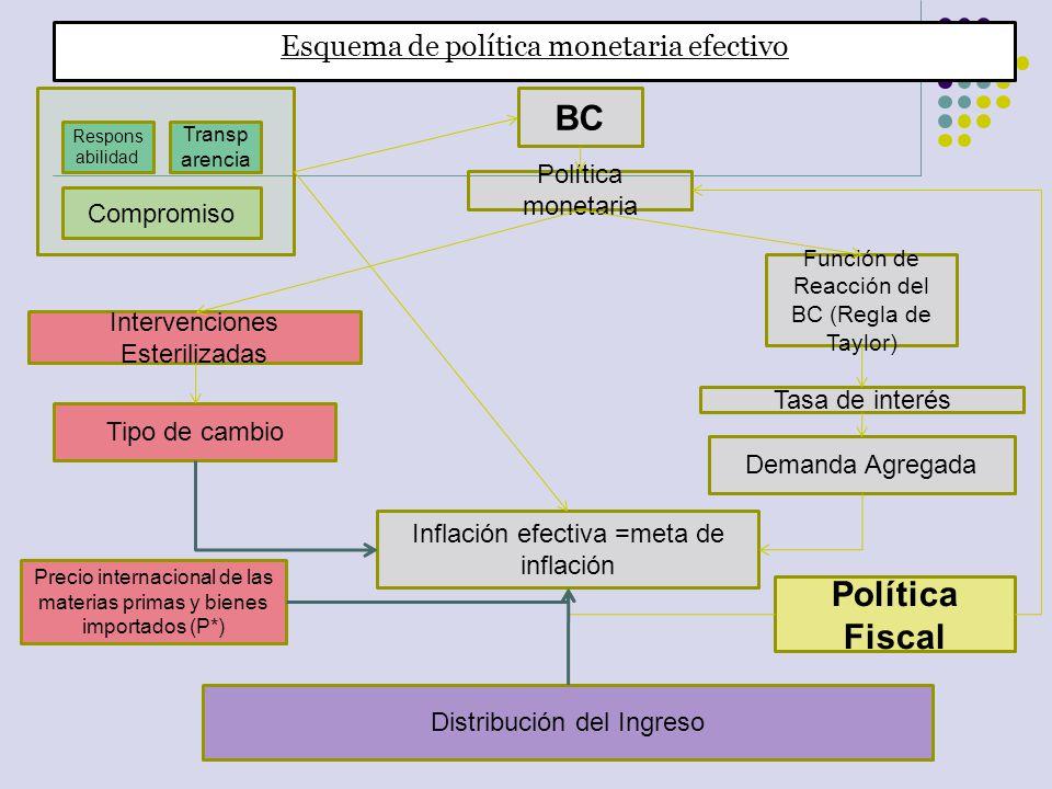 BC Política Fiscal Esquema de política monetaria efectivo