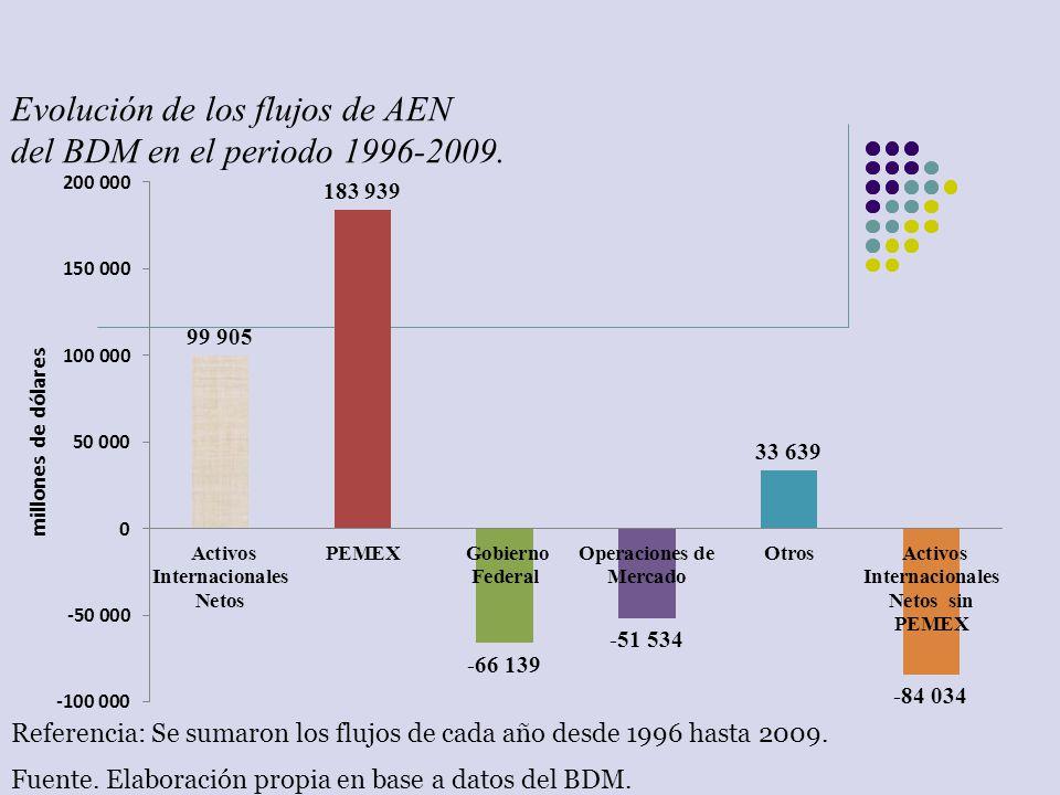 Evolución de los flujos de AEN del BDM en el periodo 1996-2009.