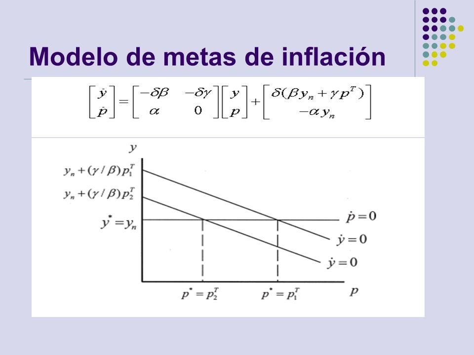 Modelo de metas de inflación