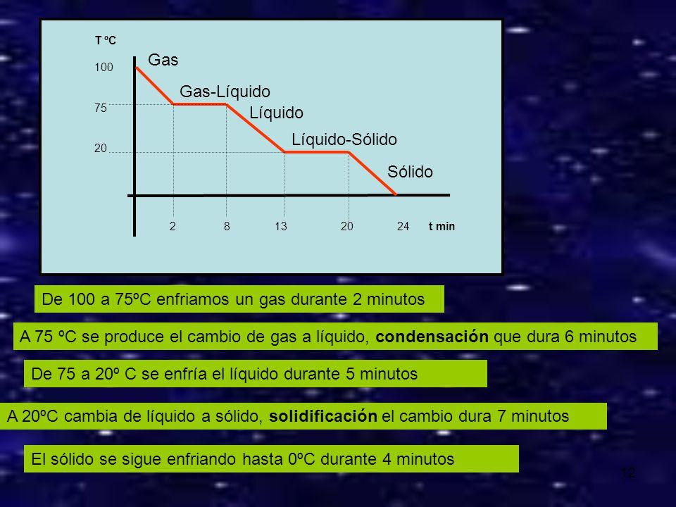 De 100 a 75ºC enfriamos un gas durante 2 minutos