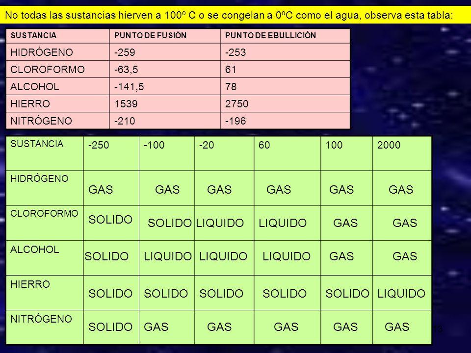 GAS GAS GAS GAS GAS GAS SOLIDO SOLIDO LIQUIDO LIQUIDO GAS GAS SOLIDO