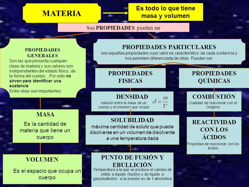 MATERIA Es todo lo que tiene masa y volumen PROPIEDADES PARTICULARES