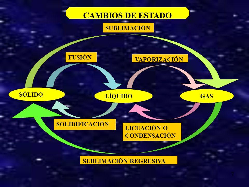 CAMBIOS DE ESTADO SUBLIMACIÓN FUSIÓN VAPORIZACIÓN SÓLIDO LÍQUIDO GAS