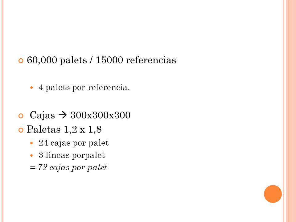 60,000 palets / 15000 referencias Cajas  300x300x300