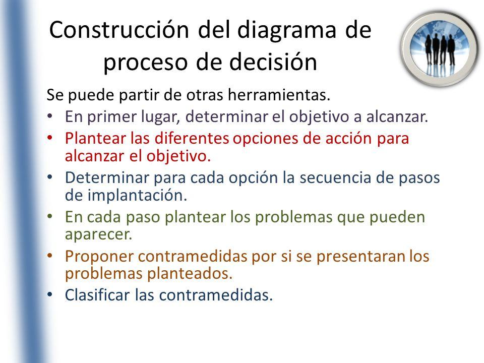 Construcción del diagrama de proceso de decisión