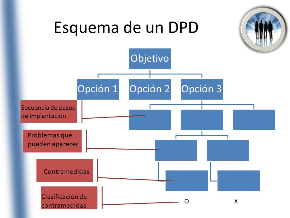 Esquema de un DPD Problemas que pueden aparecer Contramedidas