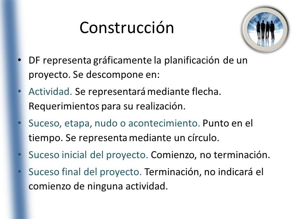 Construcción DF representa gráficamente la planificación de un proyecto. Se descompone en: