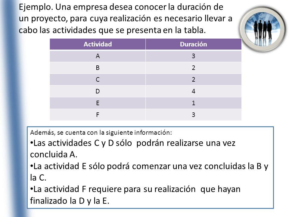 Las actividades C y D sólo podrán realizarse una vez concluida A.