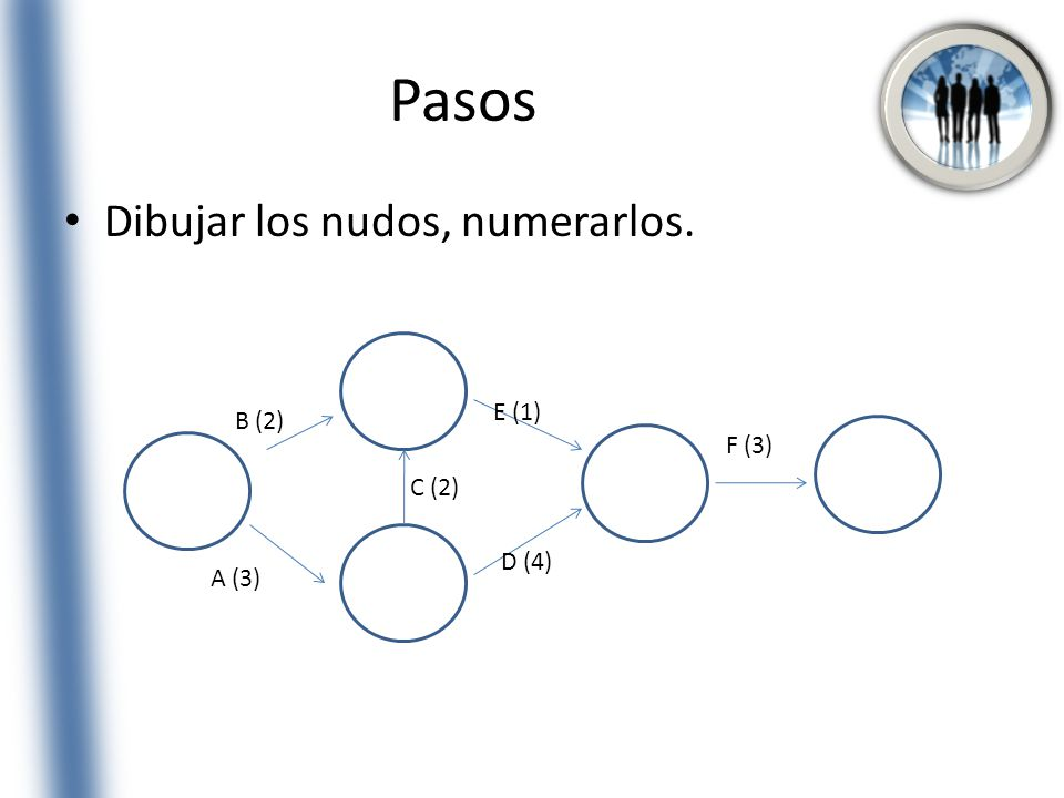 Pasos Dibujar los nudos, numerarlos. E (1) B (2) F (3) C (2) D (4)