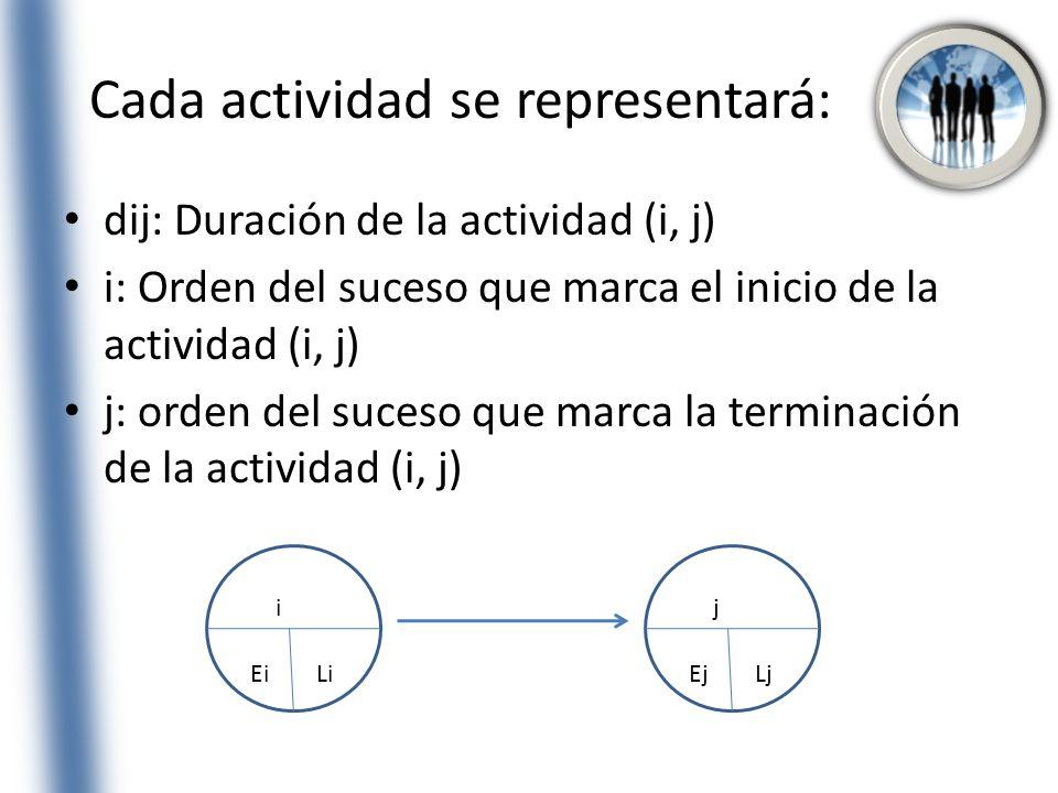 Cada actividad se representará:
