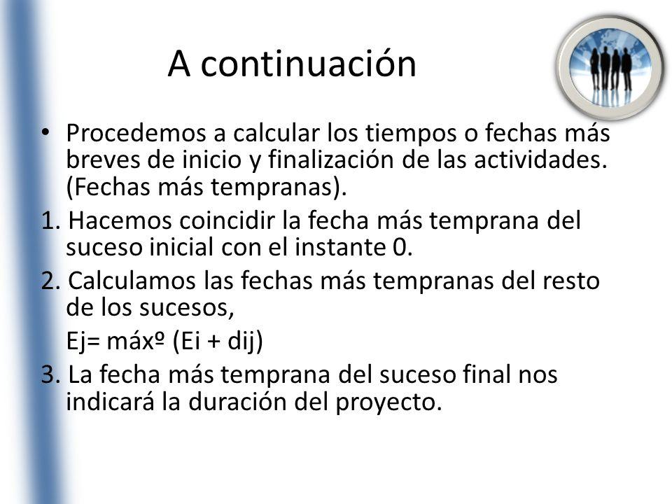 A continuación Procedemos a calcular los tiempos o fechas más breves de inicio y finalización de las actividades. (Fechas más tempranas).
