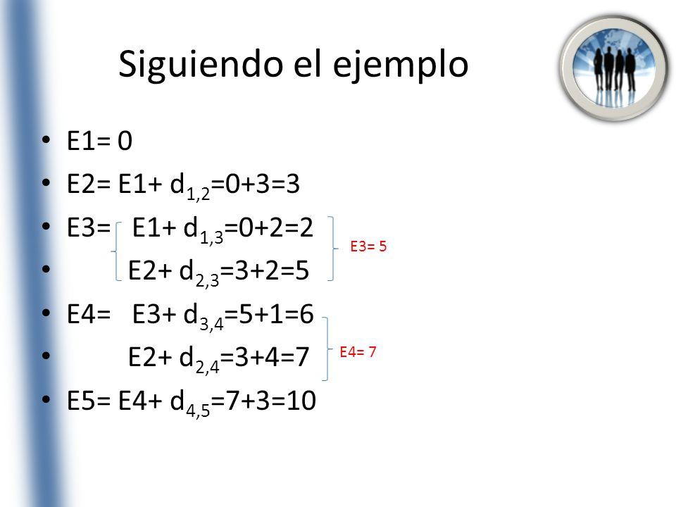 Siguiendo el ejemplo E1= 0 E2= E1+ d1,2=0+3=3 E3= E1+ d1,3=0+2=2