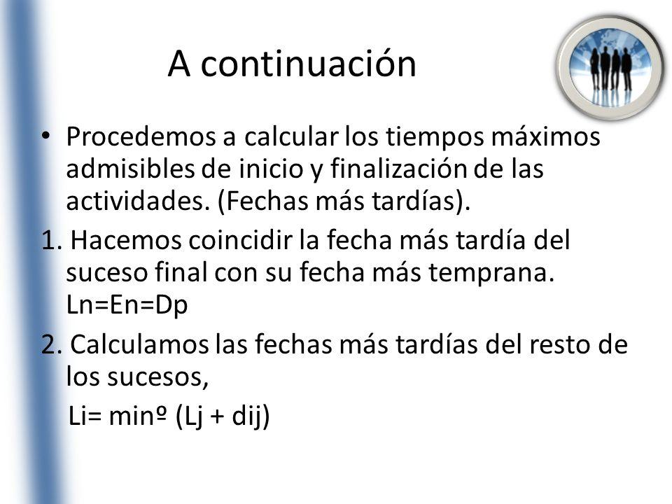 A continuación Procedemos a calcular los tiempos máximos admisibles de inicio y finalización de las actividades. (Fechas más tardías).