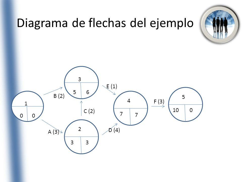 Diagrama de flechas del ejemplo