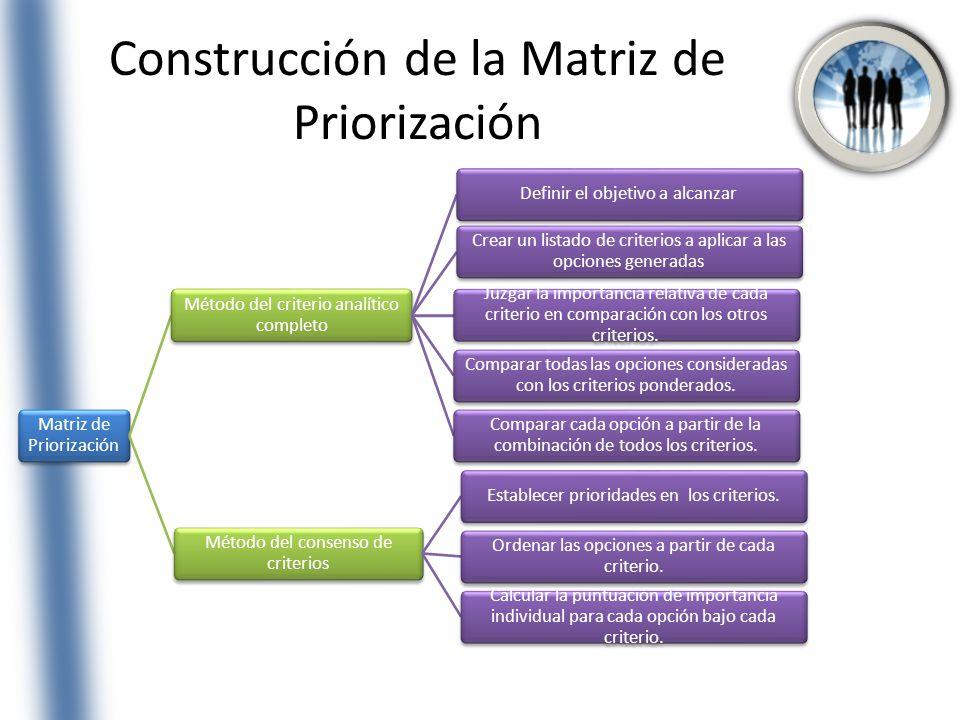 Construcción de la Matriz de Priorización