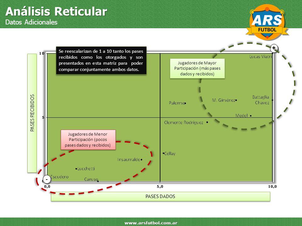Análisis Reticular Datos Adicionales + -