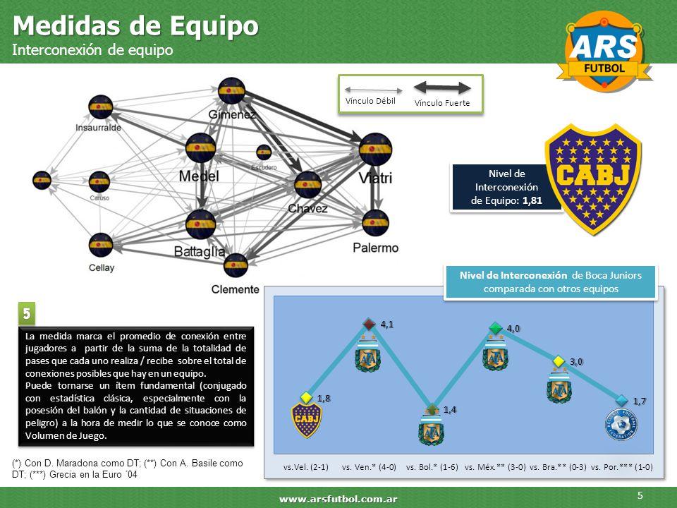 Medidas de Equipo Interconexión de equipo 5