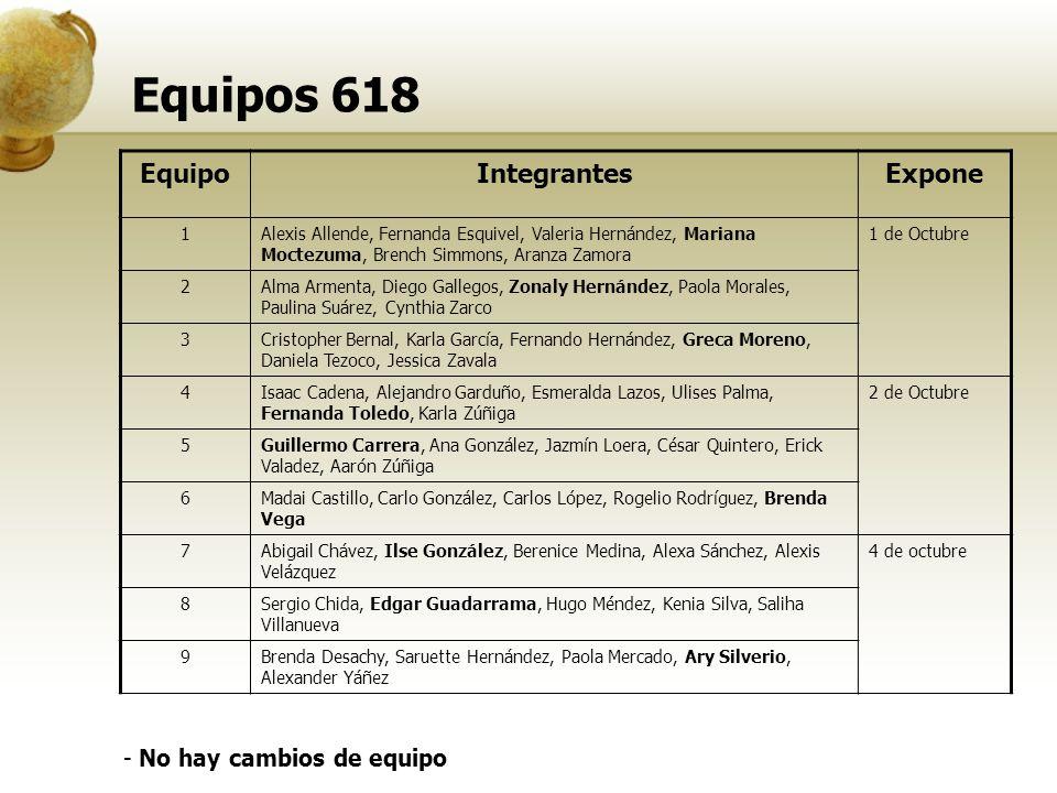 Equipos 618 Equipo Integrantes Expone - No hay cambios de equipo 1