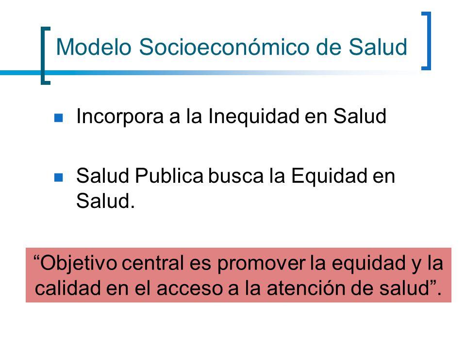 Modelo Socioeconómico de Salud