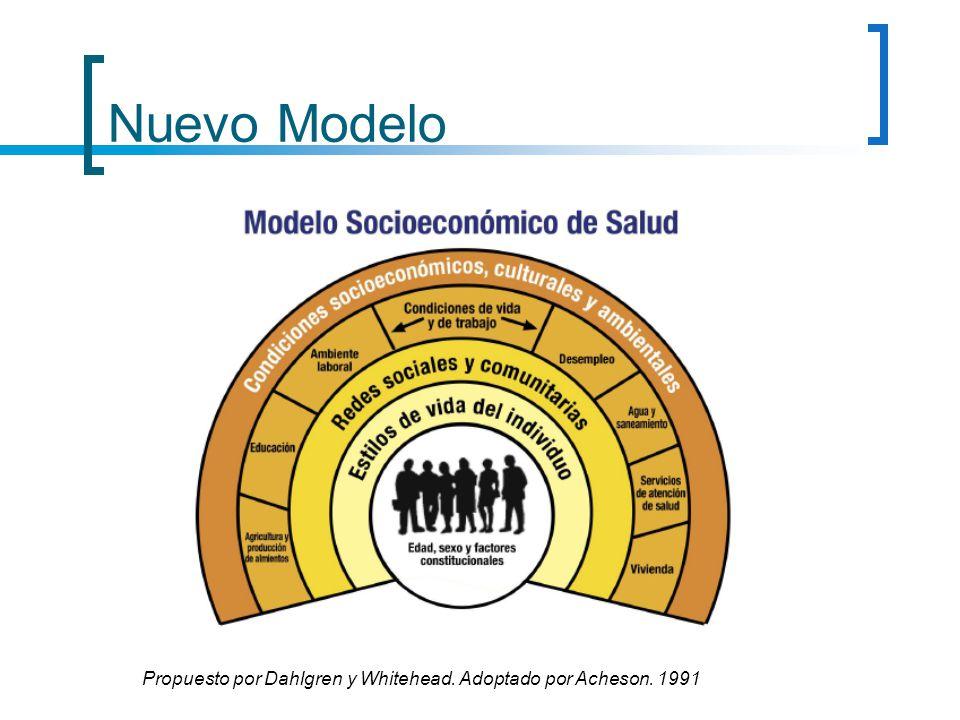 Nuevo Modelo Propuesto por Dahlgren y Whitehead. Adoptado por Acheson. 1991