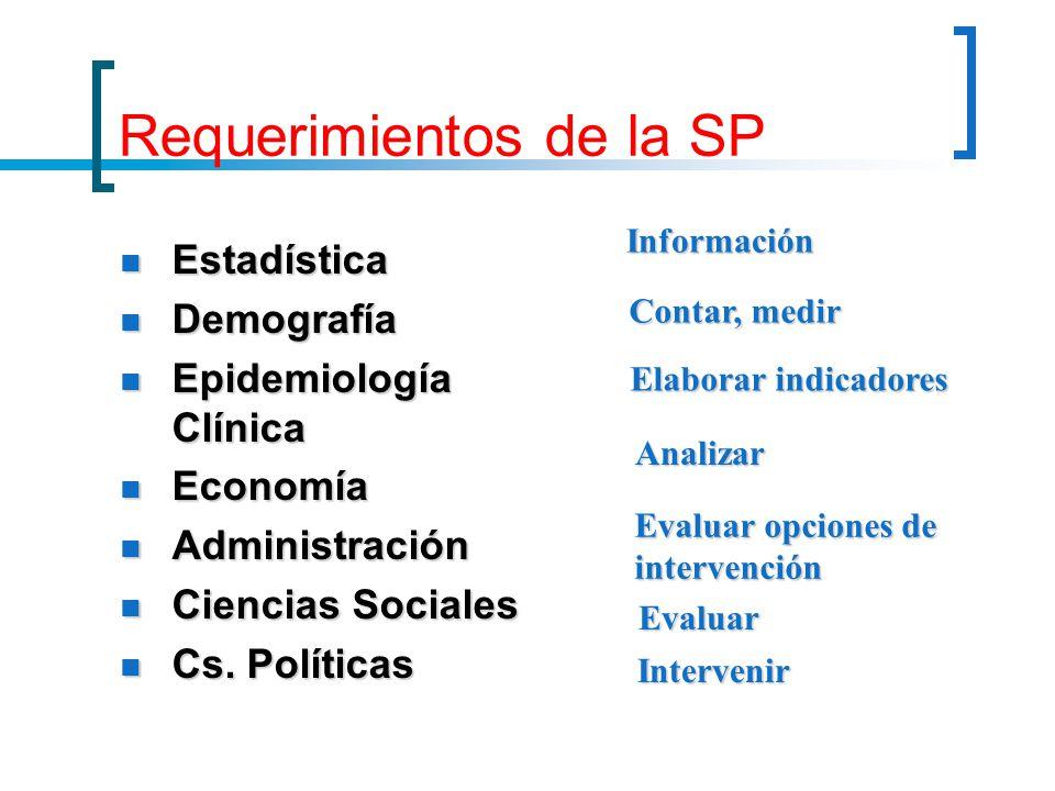 Requerimientos de la SP