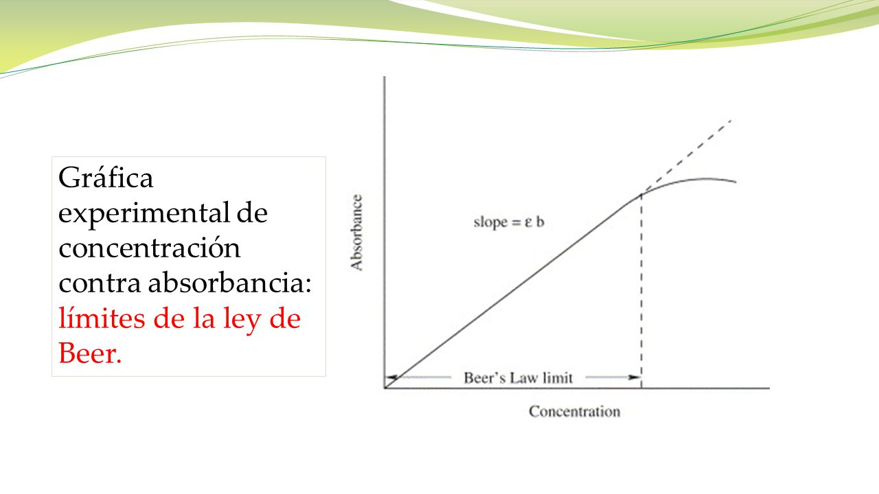 Gráfica experimental de concentración contra absorbancia: límites de la ley de Beer.