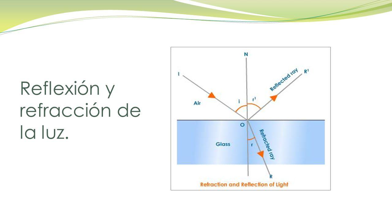 Reflexión y refracción de la luz.