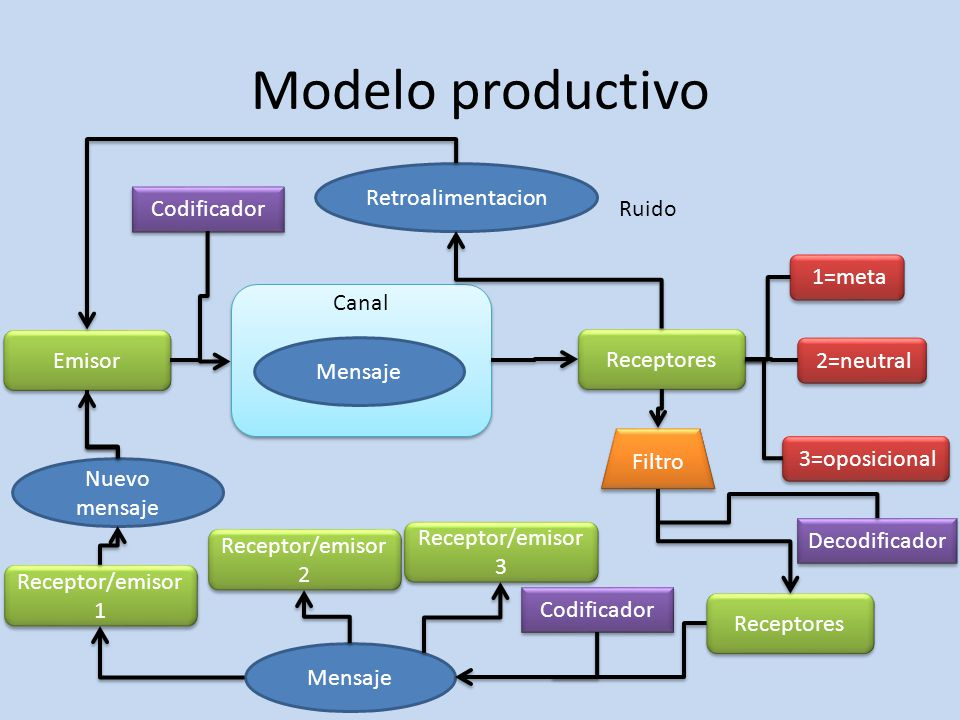 Modelo productivo Retroalimentacion Codificador Ruido 1=meta Canal