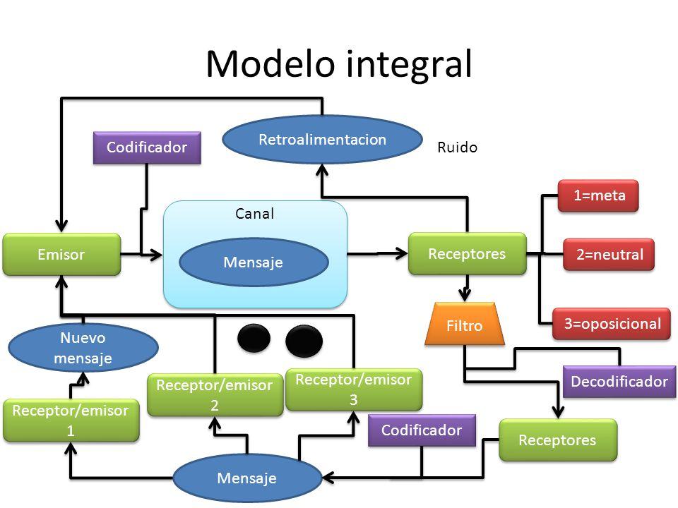 Modelo integral Retroalimentacion Codificador Ruido 1=meta Canal