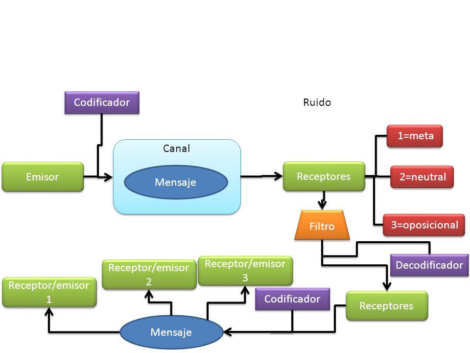Codificador Ruido. 1=meta. Canal. Emisor. Receptores. Mensaje. 2=neutral. Filtro. 3=oposicional.