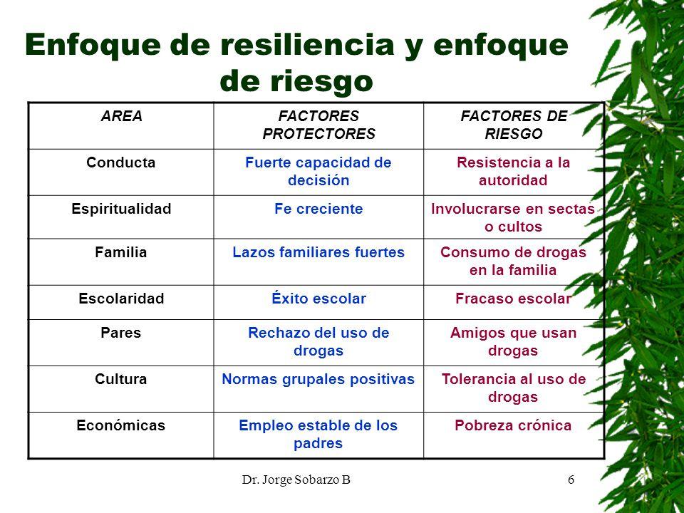 Enfoque de resiliencia y enfoque de riesgo