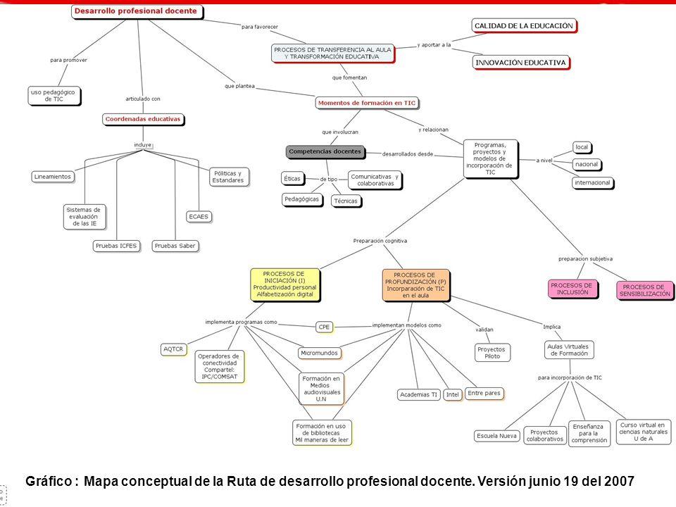 Gráfico : Mapa conceptual de la Ruta de desarrollo profesional docente