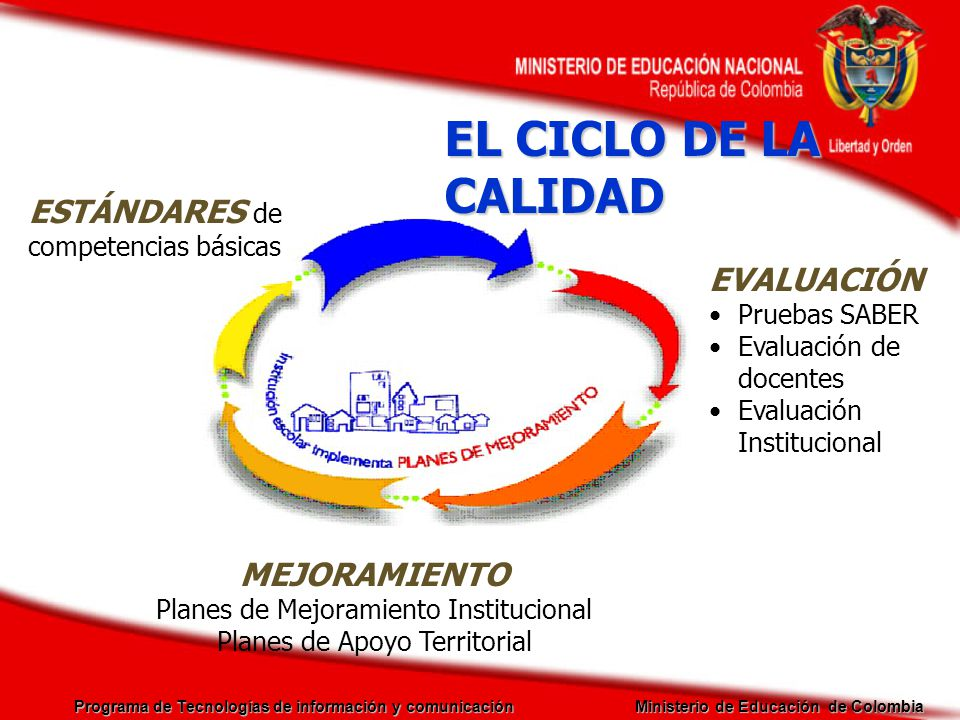 EL CICLO DE LA CALIDAD ESTÁNDARES de competencias básicas EVALUACIÓN