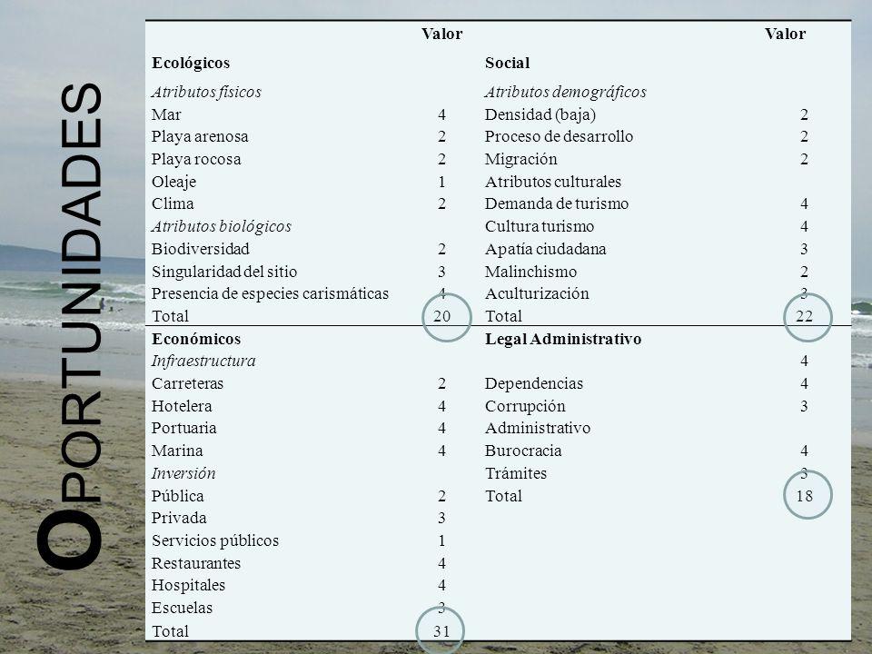 OPORTUNIDADES Valor Ecológicos Social Atributos físicos