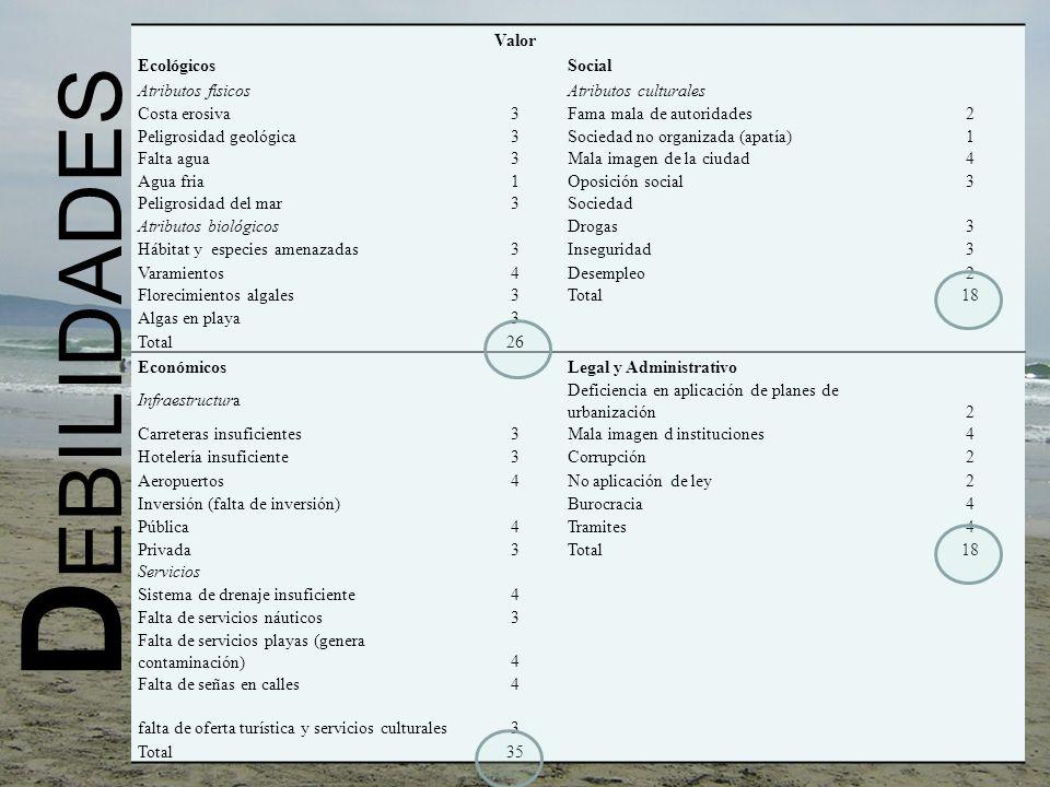 DEBILIDADES Valor Ecológicos Social Atributos físicos