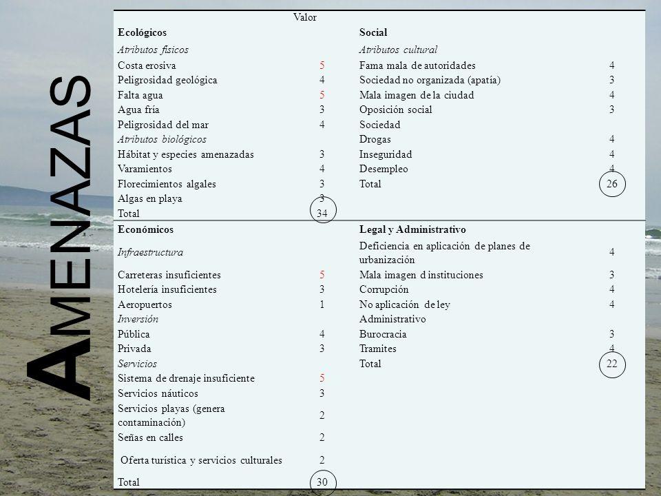 AMENAZAS Valor Ecológicos Social Atributos físicos Atributos cultural