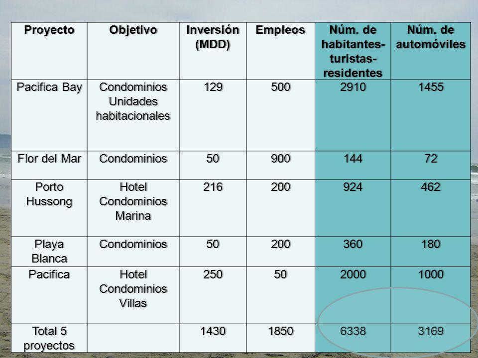 Proyecto Objetivo. Inversión. (MDD) Empleos. Núm. de habitantes- turistas- residentes. Núm. de automóviles.