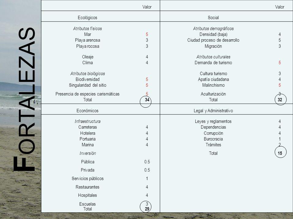 FORTALEZAS Valor Ecológicos Social Atributos físicos