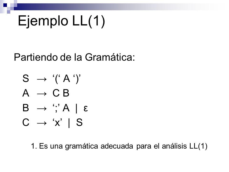 Ejemplo LL(1) Partiendo de la Gramática: S → '(' A ')' A → C B