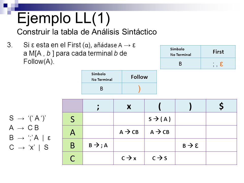 Ejemplo LL(1) Construir la tabla de Análisis Sintáctico