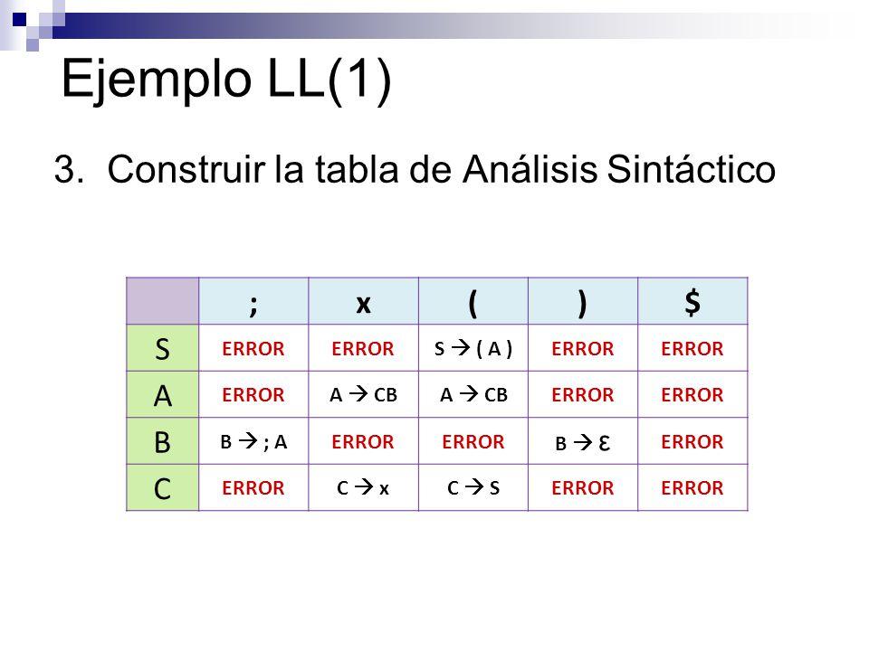 Ejemplo LL(1) 3. Construir la tabla de Análisis Sintáctico ; x ( ) $ S