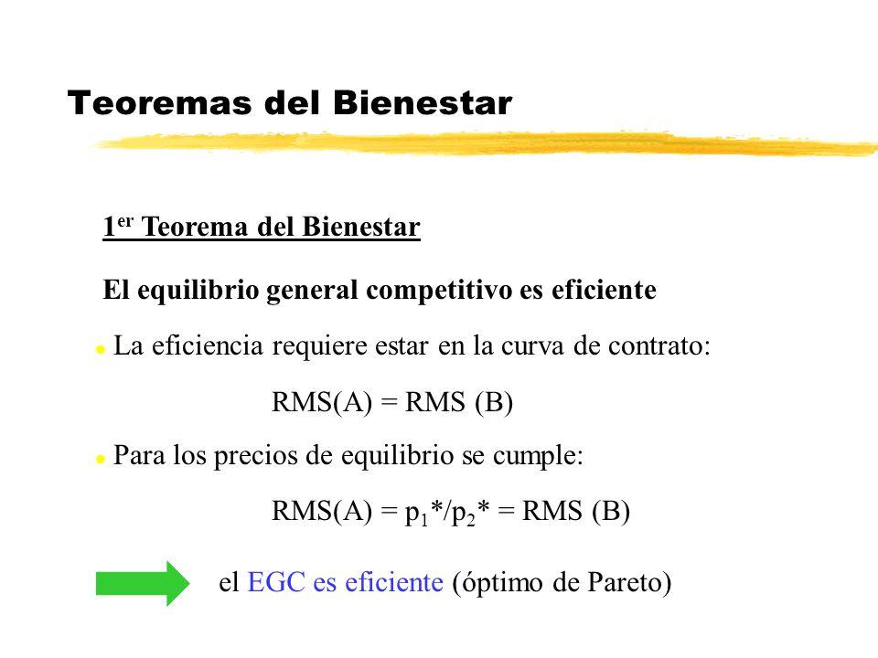 Teoremas del Bienestar